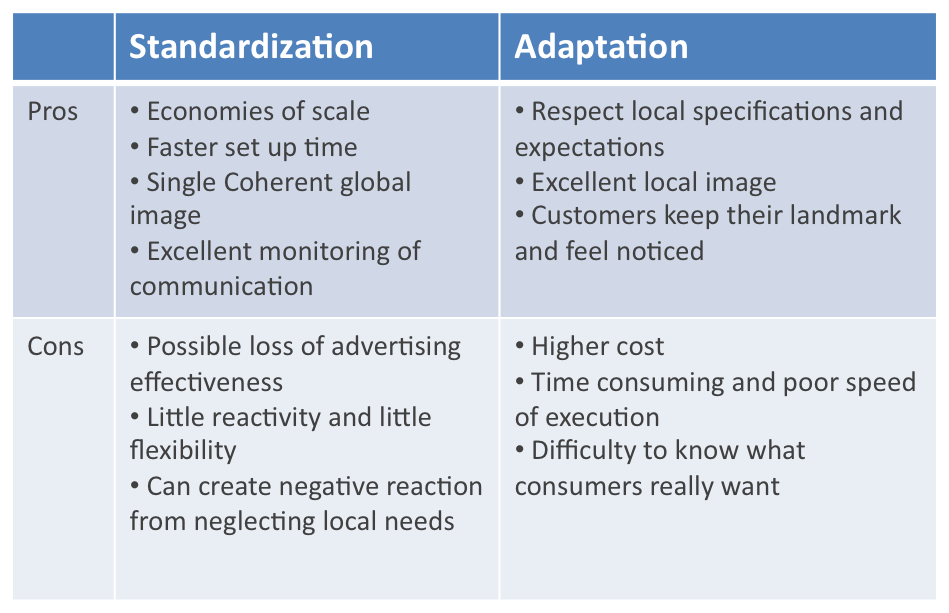 global marketing strategy standardization vs adaptation essay